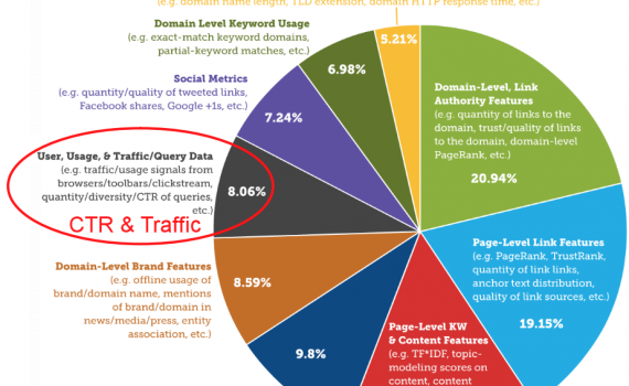 ctr and traffic factors in google algorithm